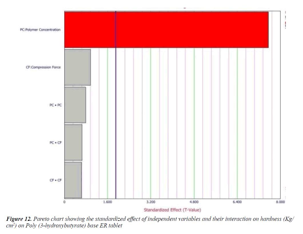 Optimization of ibuprofen carrying poly 3 hydroxybutyrate biomedical pharmaceutical pareto chart nvjuhfo Images