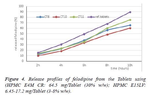 biomedical-pharmaceutical-Release-felodipine