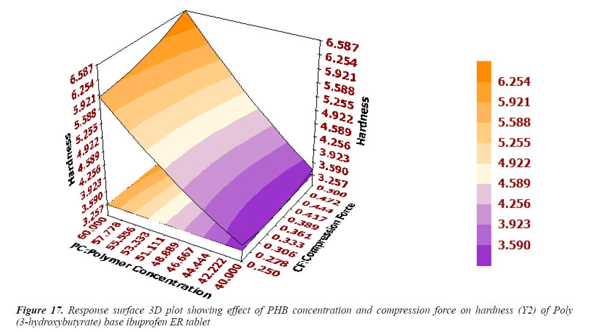 Optimization of Ibuprofen Carrying Poly-(3-Hydroxybutyrate