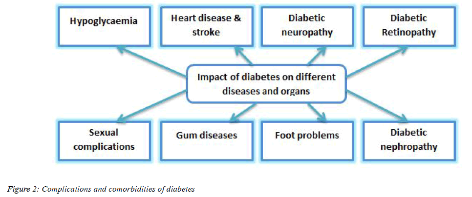 biomedical-pharmaceutical-comorbidities-diabetes